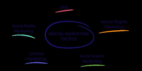 Digital marketing tactics 2020