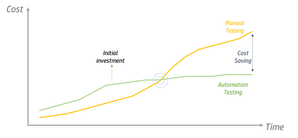 cost and time graph
